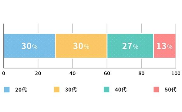 ぎふ就労支援センターの年齢グラフ